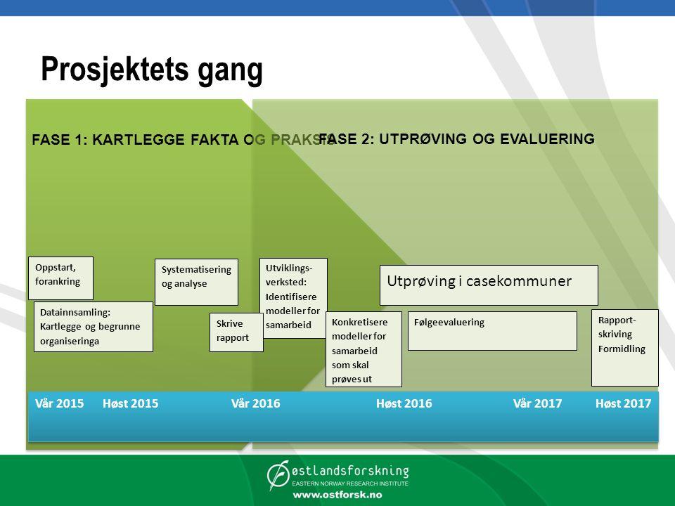 Prosjektets gang FASE 1: KARTLEGGE FAKTA OG PRAKSIS FASE 2: UTPRØVING OG EVALUERING Vår 2015Høst 2015 Vår 2016 Høst 2016 Vår 2017 Høst 2017 Utviklings- verksted: Identifisere modeller for samarbeid Oppstart, forankring Utprøving i casekommuner Følgeevaluering Rapport- skriving Formidling Datainnsamling: Kartlegge og begrunne organiseringa Systematisering og analyse Skrive rapport Konkretisere modeller for samarbeid som skal prøves ut