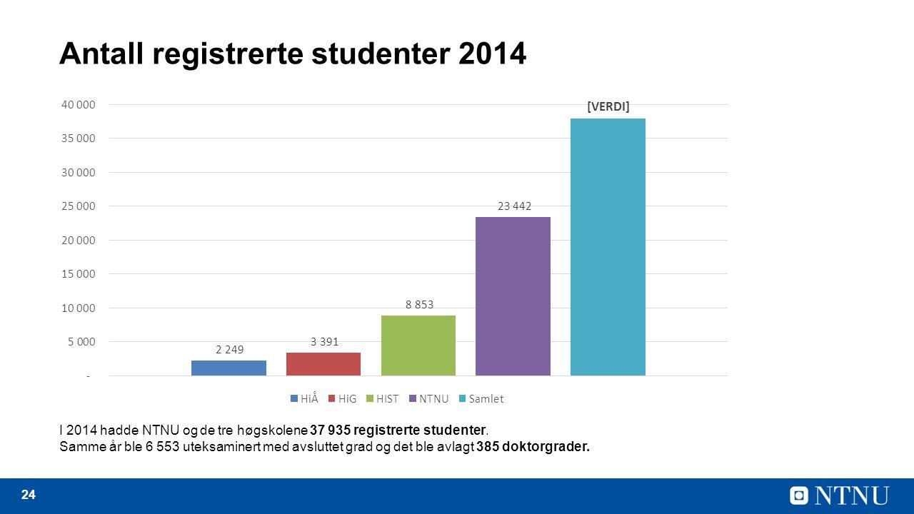 24 Antall registrerte studenter 2014 I 2014 hadde NTNU og de tre høgskolene 37 935 registrerte studenter.