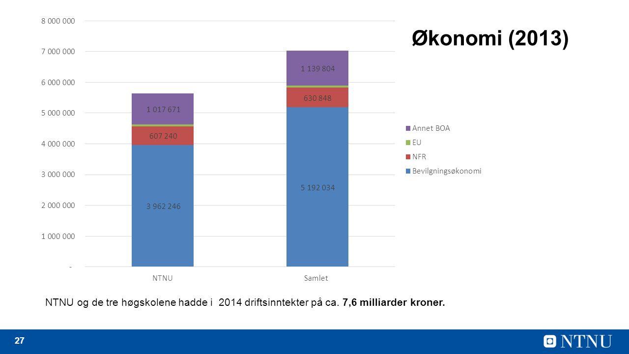 27 Økonomi (2013) NTNU og de tre høgskolene hadde i 2014 driftsinntekter på ca.