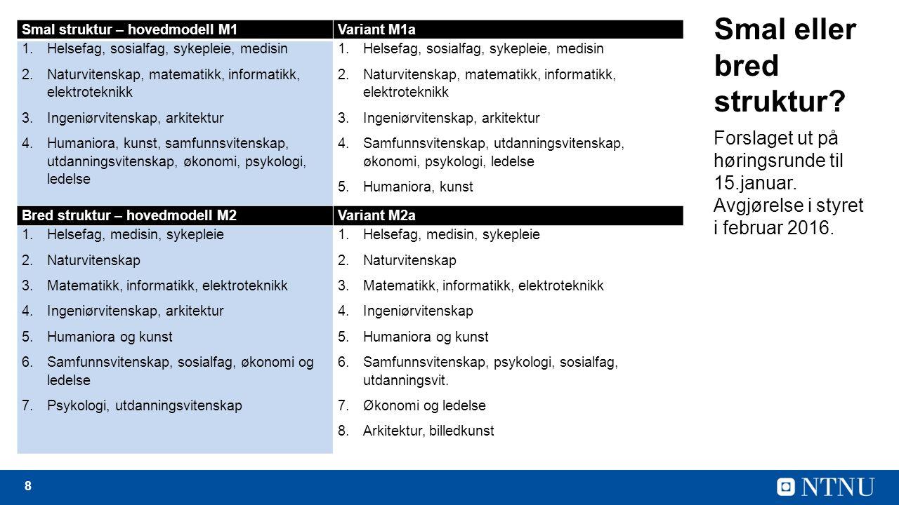 8 Smal struktur – hovedmodell M1Variant M1a 1.Helsefag, sosialfag, sykepleie, medisin 2.Naturvitenskap, matematikk, informatikk, elektroteknikk 3.Ingeniørvitenskap, arkitektur 4.Humaniora, kunst, samfunnsvitenskap, utdanningsvitenskap, økonomi, psykologi, ledelse 1.Helsefag, sosialfag, sykepleie, medisin 2.Naturvitenskap, matematikk, informatikk, elektroteknikk 3.Ingeniørvitenskap, arkitektur 4.Samfunnsvitenskap, utdanningsvitenskap, økonomi, psykologi, ledelse 5.Humaniora, kunst Bred struktur – hovedmodell M2Variant M2a 1.Helsefag, medisin, sykepleie 2.Naturvitenskap 3.Matematikk, informatikk, elektroteknikk 4.Ingeniørvitenskap, arkitektur 5.Humaniora og kunst 6.Samfunnsvitenskap, sosialfag, økonomi og ledelse 7.Psykologi, utdanningsvitenskap 1.Helsefag, medisin, sykepleie 2.Naturvitenskap 3.Matematikk, informatikk, elektroteknikk 4.Ingeniørvitenskap 5.Humaniora og kunst 6.Samfunnsvitenskap, psykologi, sosialfag, utdanningsvit.