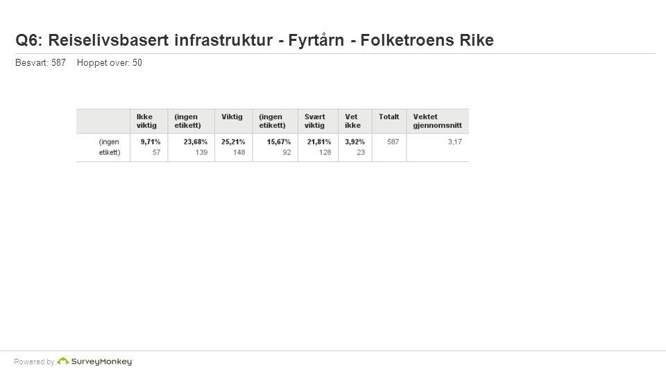 Powered by Q6: Reiselivsbasert infrastruktur - Fyrtårn - Folketroens Rike Besvart: 587 Hoppet over: 50