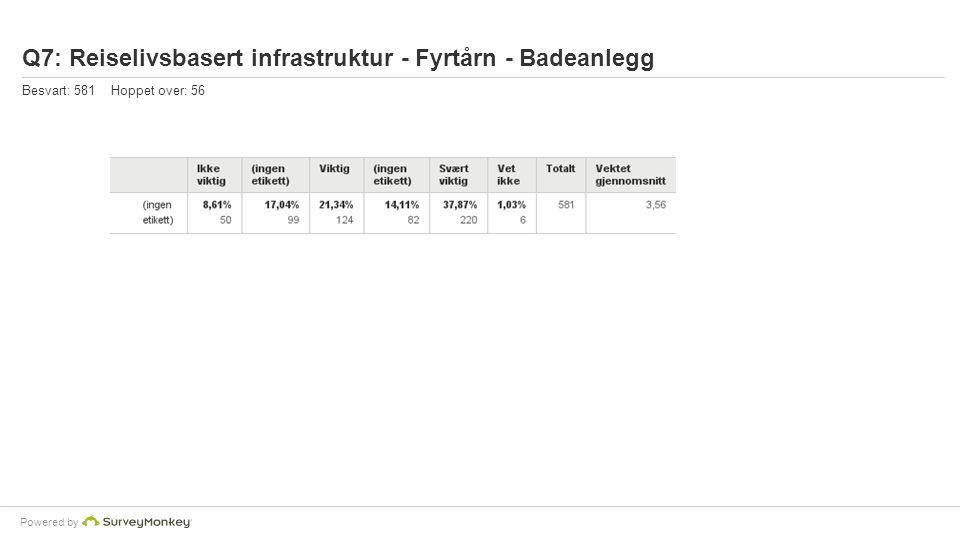 Powered by Q7: Reiselivsbasert infrastruktur - Fyrtårn - Badeanlegg Besvart: 581 Hoppet over: 56