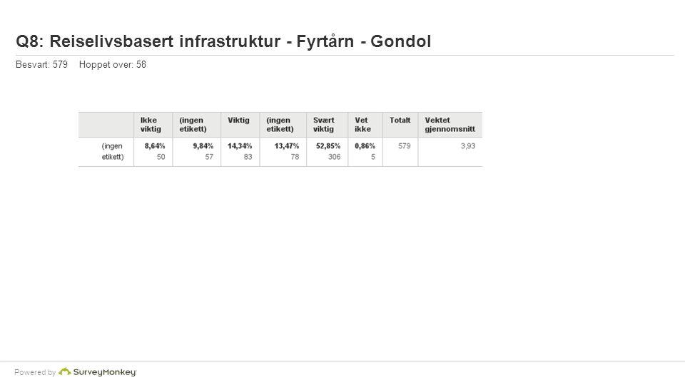 Powered by Q8: Reiselivsbasert infrastruktur - Fyrtårn - Gondol Besvart: 579 Hoppet over: 58