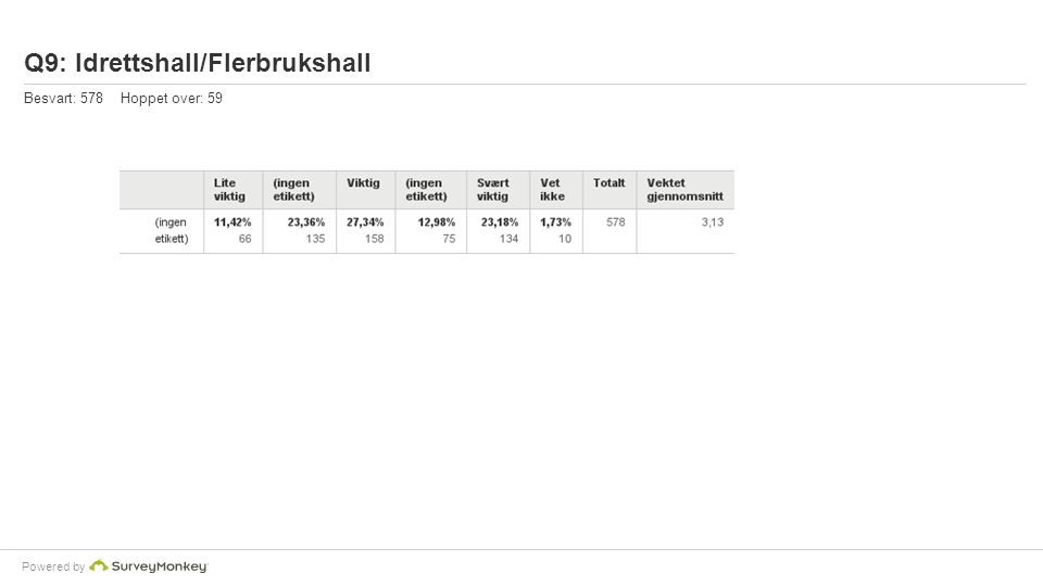 Powered by Q9: Idrettshall/Flerbrukshall Besvart: 578 Hoppet over: 59