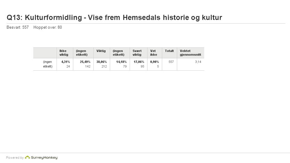Powered by Q13: Kulturformidling - Vise frem Hemsedals historie og kultur Besvart: 557 Hoppet over: 80