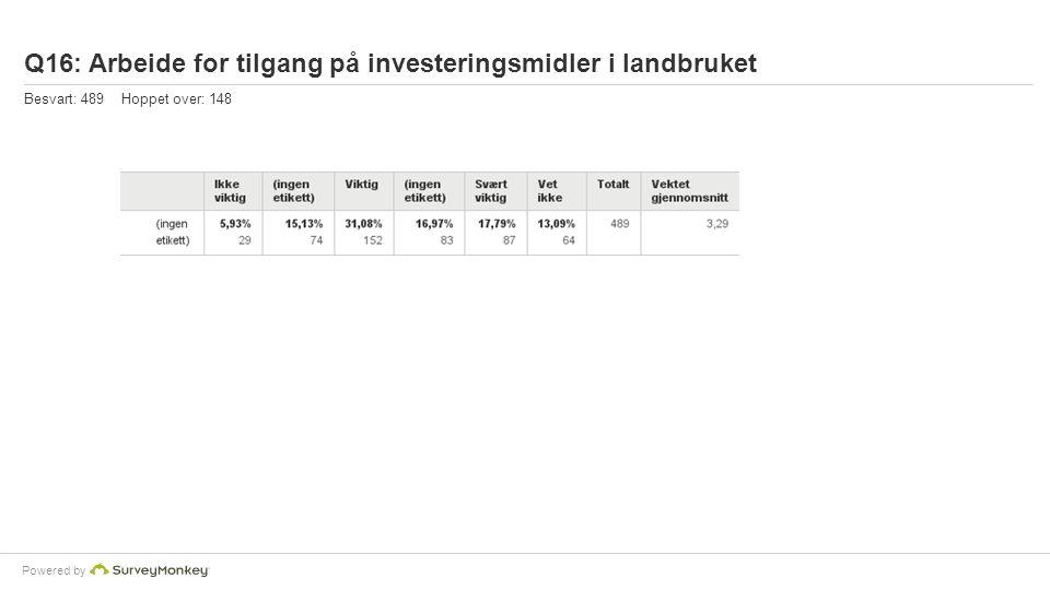 Powered by Q16: Arbeide for tilgang på investeringsmidler i landbruket Besvart: 489 Hoppet over: 148
