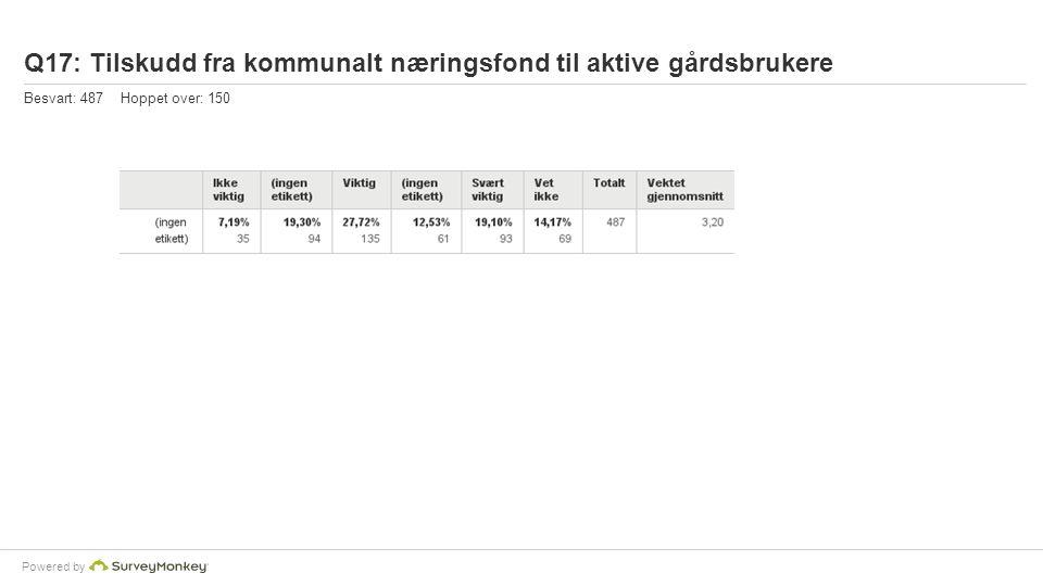 Powered by Q17: Tilskudd fra kommunalt næringsfond til aktive gårdsbrukere Besvart: 487 Hoppet over: 150