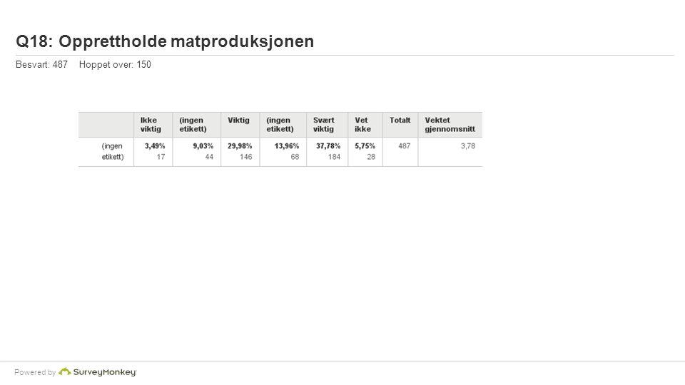 Powered by Q18: Opprettholde matproduksjonen Besvart: 487 Hoppet over: 150