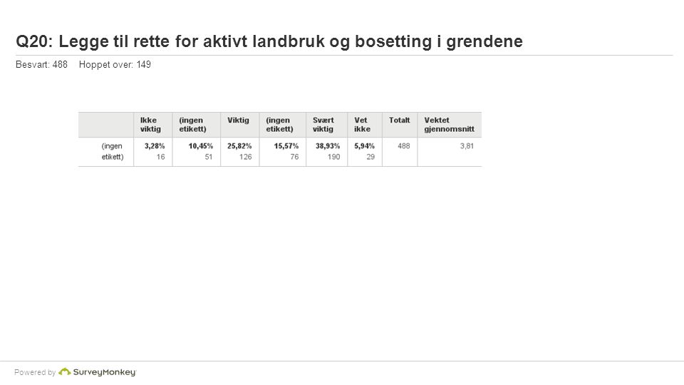 Powered by Q20: Legge til rette for aktivt landbruk og bosetting i grendene Besvart: 488 Hoppet over: 149