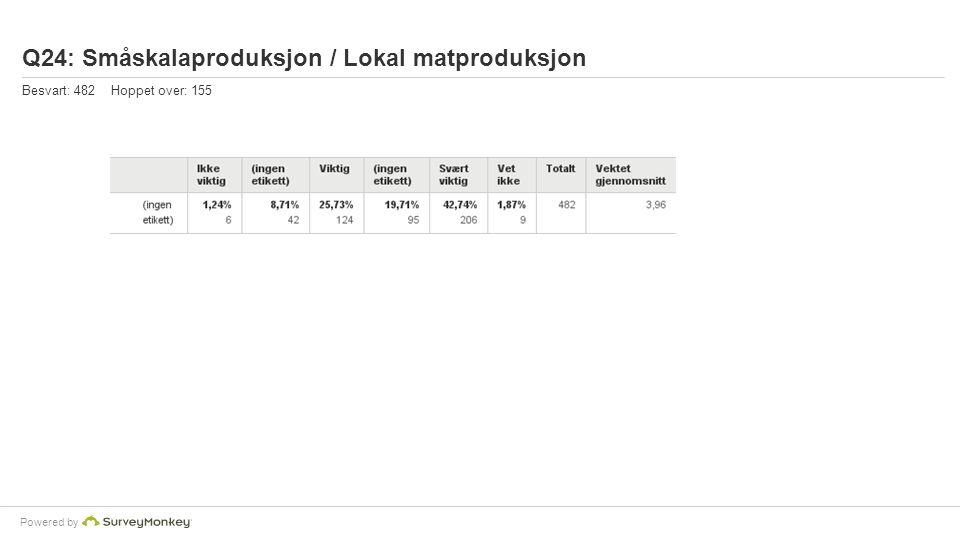 Powered by Q24: Småskalaproduksjon / Lokal matproduksjon Besvart: 482 Hoppet over: 155