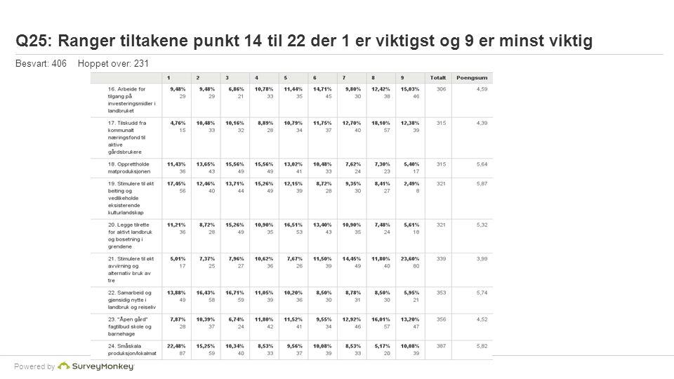 Powered by Q25: Ranger tiltakene punkt 14 til 22 der 1 er viktigst og 9 er minst viktig Besvart: 406 Hoppet over: 231