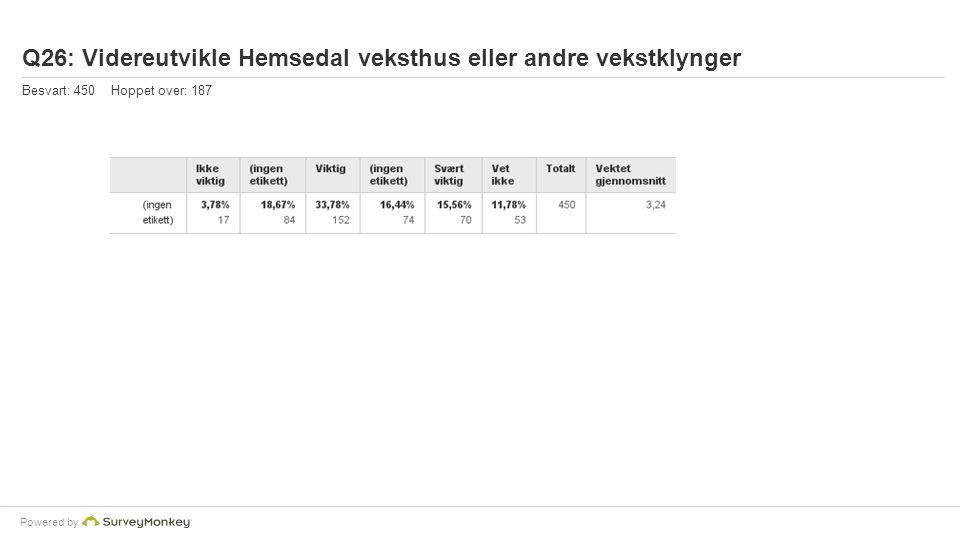 Powered by Q26: Videreutvikle Hemsedal veksthus eller andre vekstklynger Besvart: 450 Hoppet over: 187