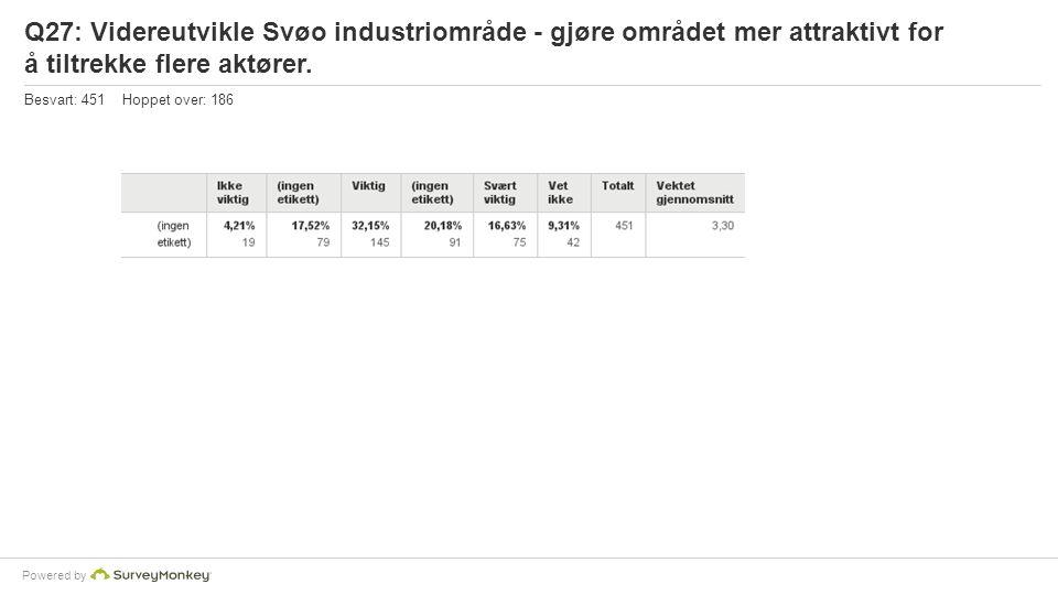 Powered by Q27: Videreutvikle Svøo industriområde - gjøre området mer attraktivt for å tiltrekke flere aktører.