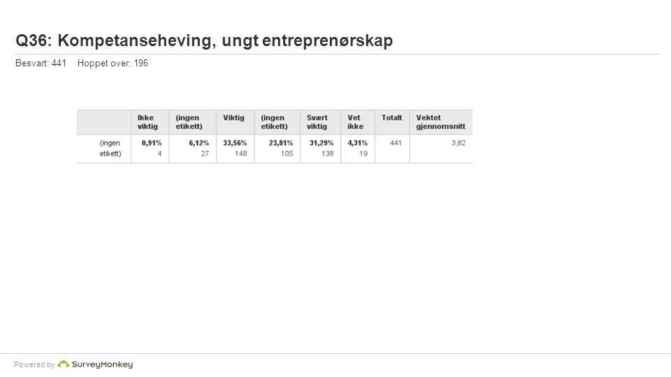 Powered by Q36: Kompetanseheving, ungt entreprenørskap Besvart: 441 Hoppet over: 196