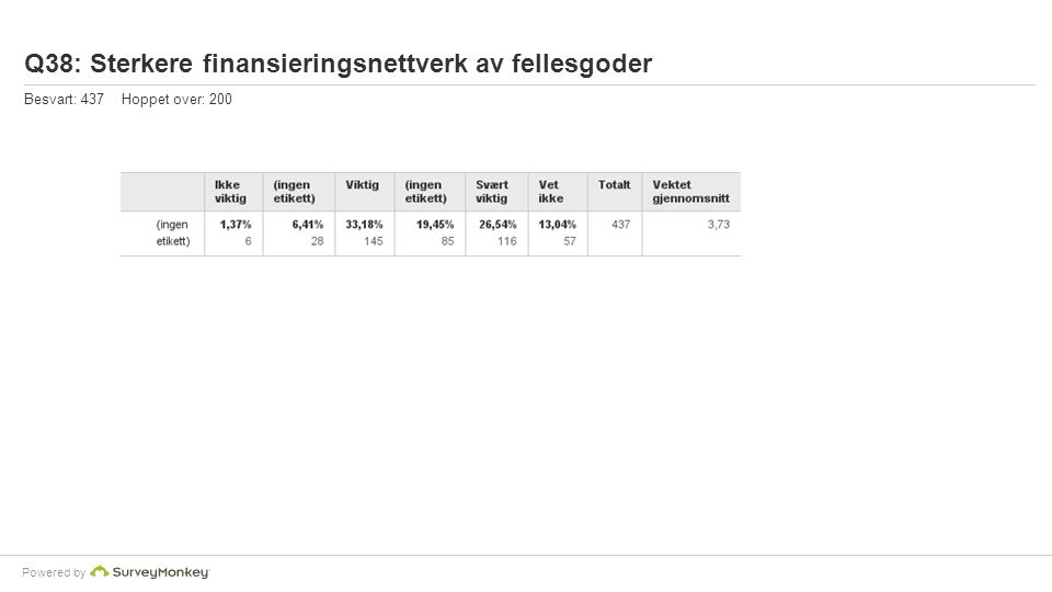 Powered by Q38: Sterkere finansieringsnettverk av fellesgoder Besvart: 437 Hoppet over: 200