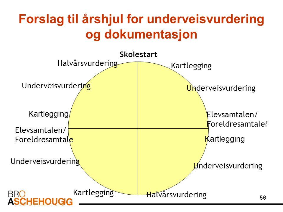56 Forslag til årshjul for underveisvurdering og dokumentasjon Skolestart Kartlegging Underveisvurdering Kartlegging Underveisvurdering Elevsamtalen/ Foreldresamtale.