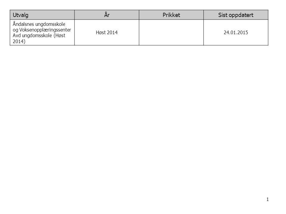1 UtvalgÅrPrikketSist oppdatert Åndalsnes ungdomsskole og Voksenopplæringssenter Avd ungdomsskole (Høst 2014) Høst 201424.01.2015