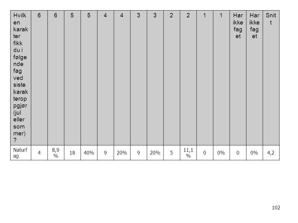 102 Hvilk en karak ter fikk du i følge nde fag ved siste karak terop pgjør (jul eller som mer) .