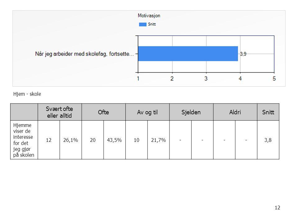 12 Hjem - skole Svært ofte eller alltid OfteAv og tilSjeldenAldriSnitt Hjemme viser de interesse for det jeg gjør på skolen 1226,1%2043,5%1021,7%----3,8