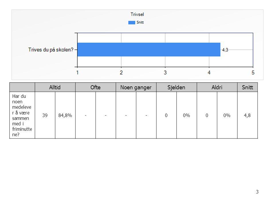 14 AlltidOfteNoen gangerSjeldenAldriSnitt Jeg får god hjelp til leksene mine hjemme 1226,1%1123,9%1328,3%715,2%36,5%3,5 Hjemme oppmuntr er de voksne meg i skolearbe idet 1328,3%1737%1328,3%----3,8