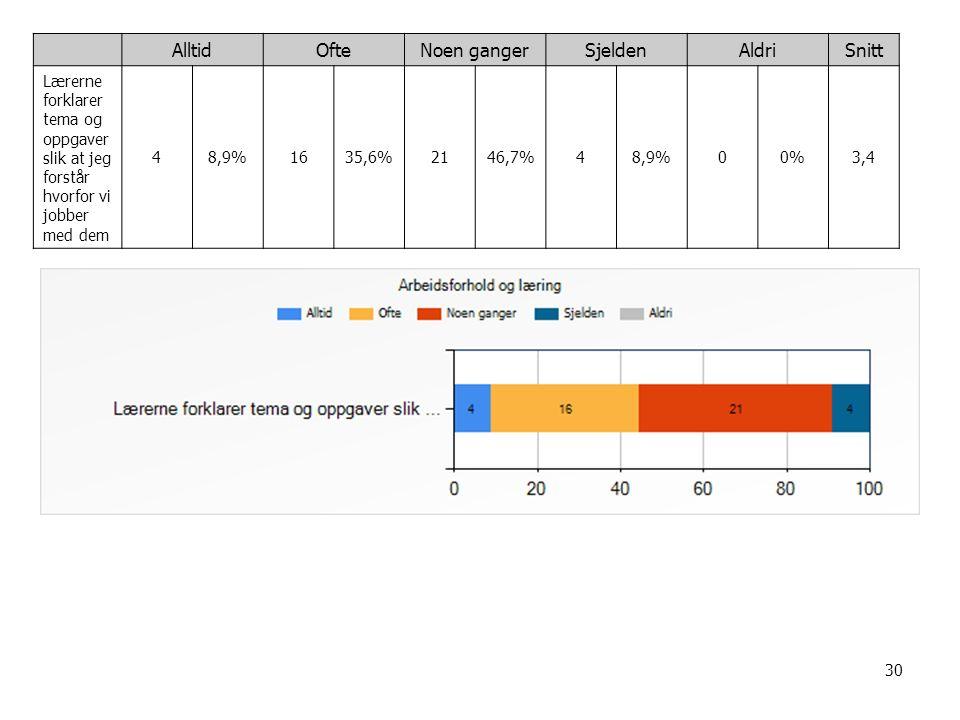 30 AlltidOfteNoen gangerSjeldenAldriSnitt Lærerne forklarer tema og oppgaver slik at jeg forstår hvorfor vi jobber med dem 48,9%1635,6%2146,7%48,9%00%3,4