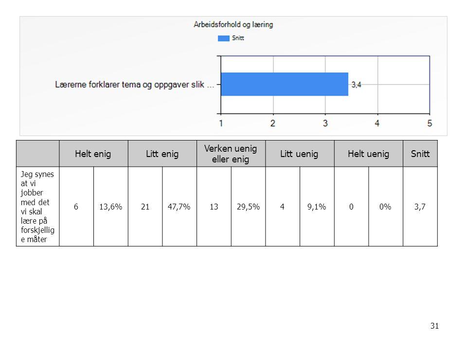 31 Helt enigLitt enig Verken uenig eller enig Litt uenigHelt uenigSnitt Jeg synes at vi jobber med det vi skal lære på forskjellig e måter 613,6%2147,7%1329,5%49,1%00%3,7