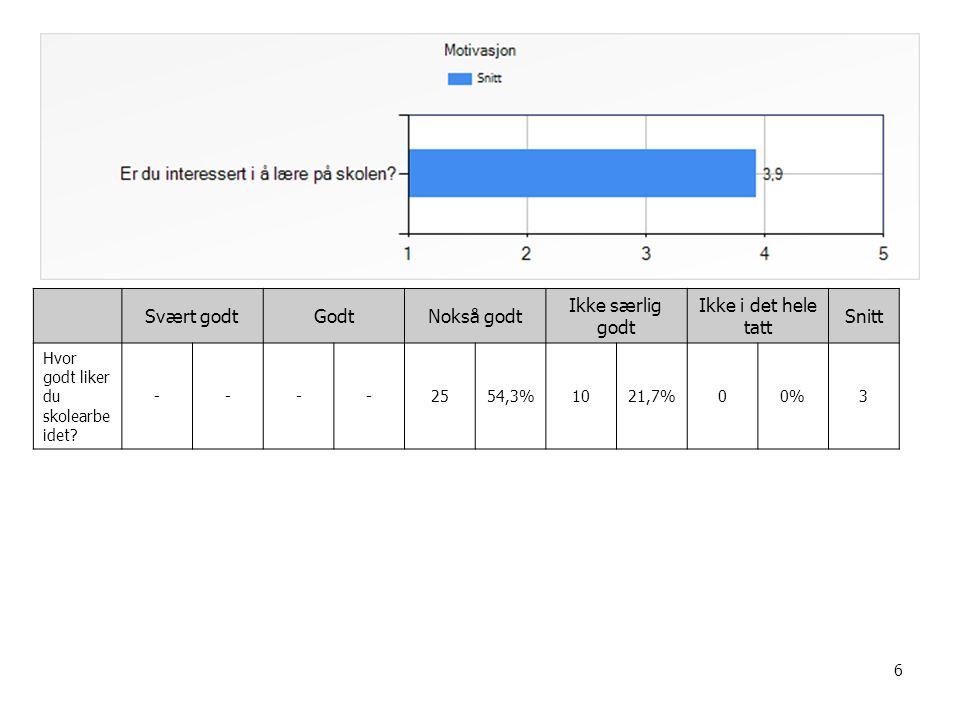 87 T13 - Skriving I alle eller de fleste fag I mange fagI noen fagI svært få fag Ikke i noen fag Snitt Lærere viser meg eksemple r på gode tekster før jeg skriver selv --1123,9%1941,3%1328,3%--3 Lærere viser meg hvordan jeg kan skrive gode tekster --1430,4%1941,3%919,6%--3,1