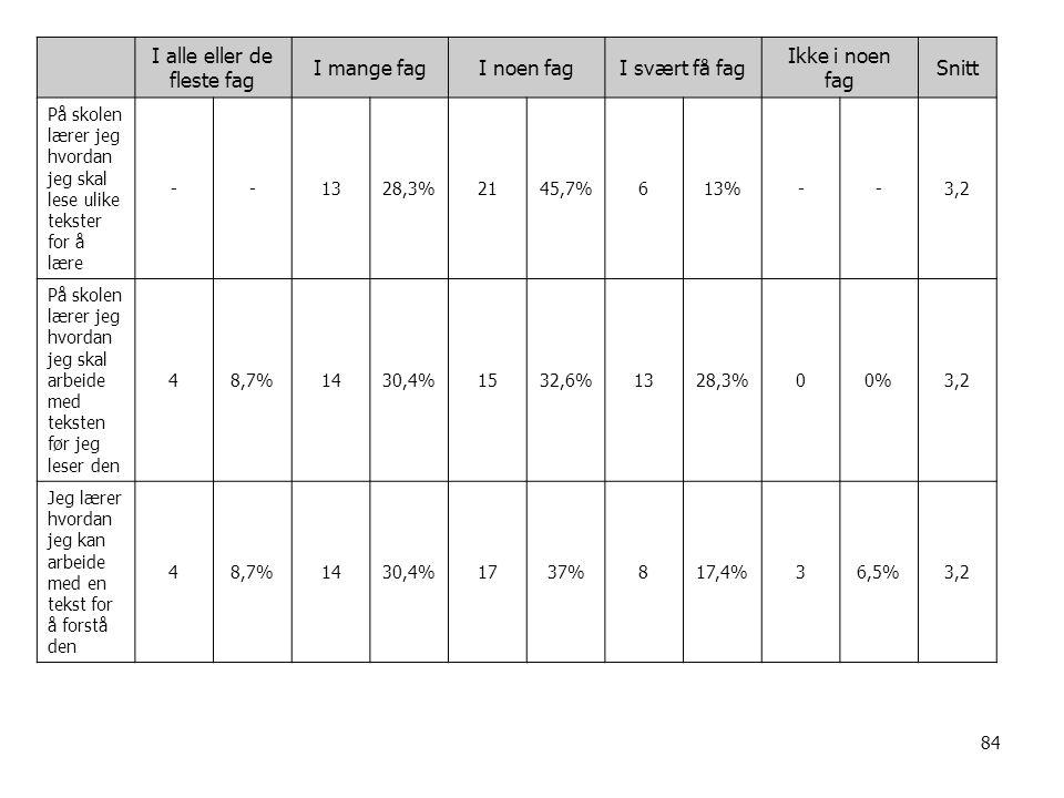 84 I alle eller de fleste fag I mange fagI noen fagI svært få fag Ikke i noen fag Snitt På skolen lærer jeg hvordan jeg skal lese ulike tekster for å lære --1328,3%2145,7%613%--3,2 På skolen lærer jeg hvordan jeg skal arbeide med teksten før jeg leser den 48,7%1430,4%1532,6%1328,3%00%3,2 Jeg lærer hvordan jeg kan arbeide med en tekst for å forstå den 48,7%1430,4%1737%817,4%36,5%3,2