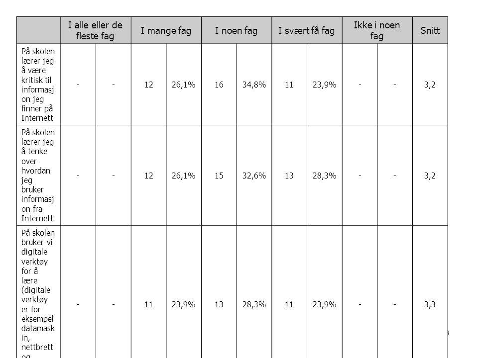 89 I alle eller de fleste fag I mange fagI noen fagI svært få fag Ikke i noen fag Snitt På skolen lærer jeg å være kritisk til informasj on jeg finner på Internett --1226,1%1634,8%1123,9%--3,2 På skolen lærer jeg å tenke over hvordan jeg bruker informasj on fra Internett --1226,1%1532,6%1328,3%--3,2 På skolen bruker vi digitale verktøy for å lære (digitale verktøy er for eksempel datamask in, nettbrett og interaktiv tavle).