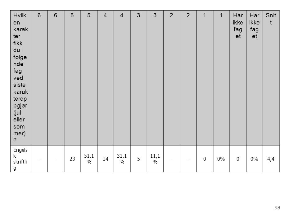 98 Hvilk en karak ter fikk du i følge nde fag ved siste karak terop pgjør (jul eller som mer) .