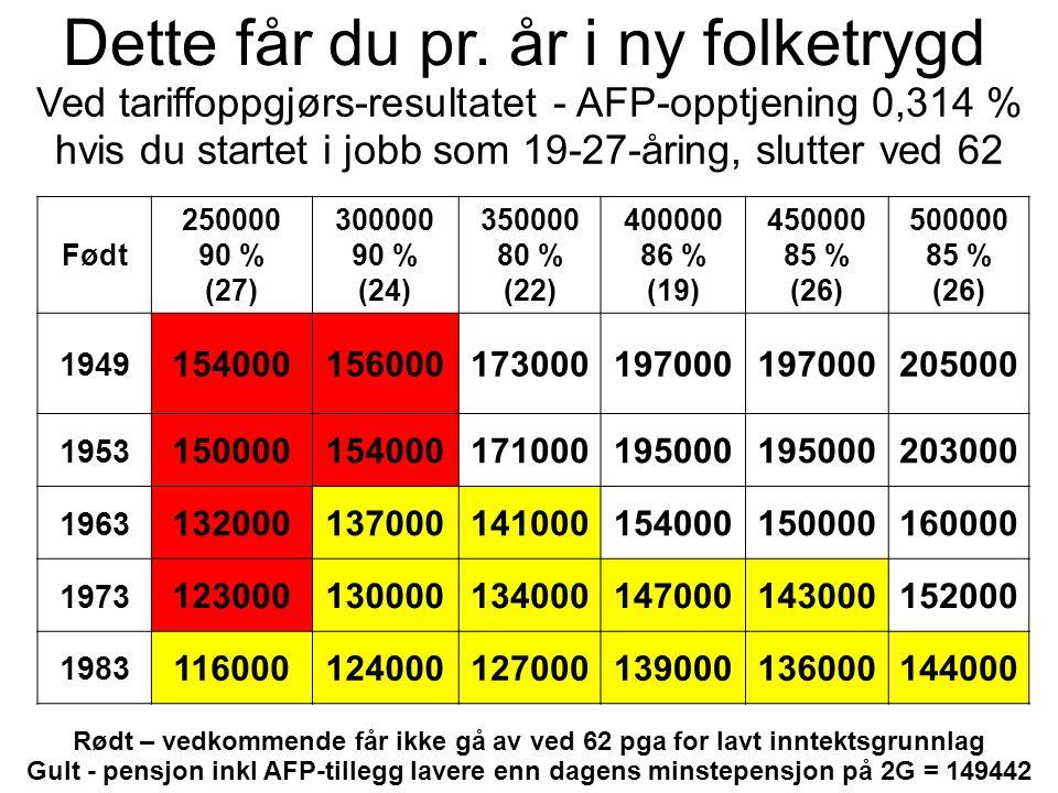 Ved tariffoppgjørs-resultatet - AFP-opptjening 0,314 % hvis du startet i jobb som 19-27-åring, slutter ved 62 Født 250000 90 % (27) 300000 90 % (24) 350000 80 % (22) 400000 86 % (19) 450000 85 % (26) 500000 85 % (26) 1949 154000156000173000197000 205000 1953 150000154000171000195000 203000 1963 132000137000141000154000150000160000 1973 123000130000134000147000143000152000 1983 116000124000127000139000136000144000 Dette får du pr.