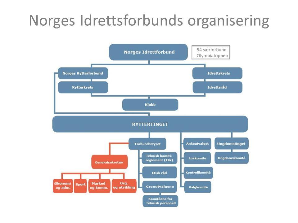 Norges Idrettsforbunds organisering