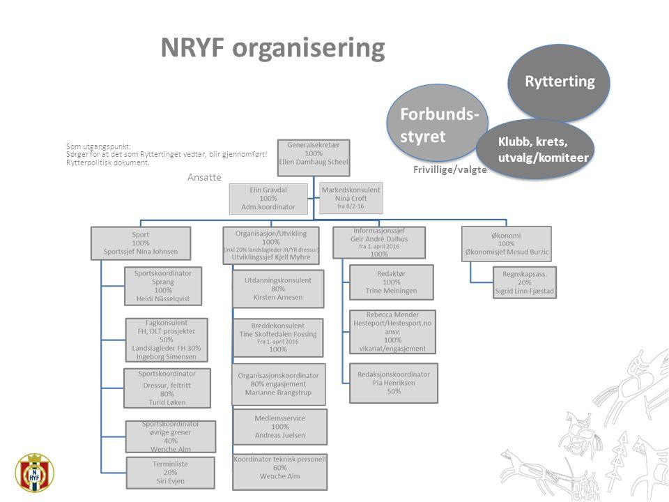 Frivillige/valgte Ansatte NRYF organisering Klubb, krets, utvalg/komiteer Som utgangspunkt: Sørger for at det som Ryttertinget vedtar, blir gjennomfør