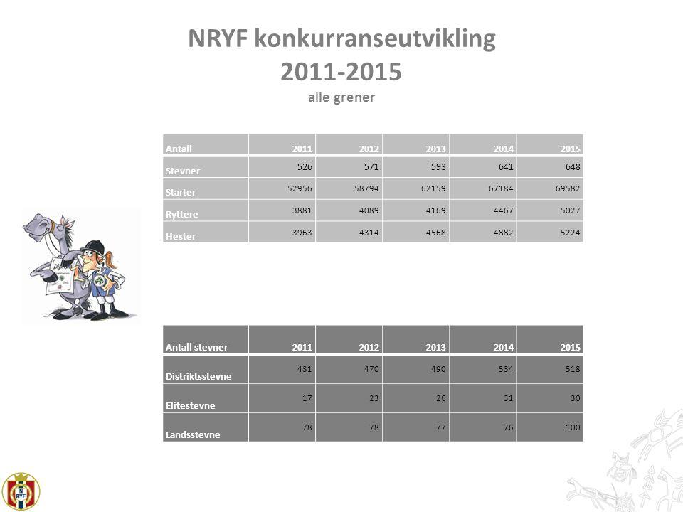 NRYF konkurranseutvikling 2011-2015 alle grener Antall20112012201320142015 Stevner 526571593641648 Starter 5295658794621596718469582 Ryttere 388140894