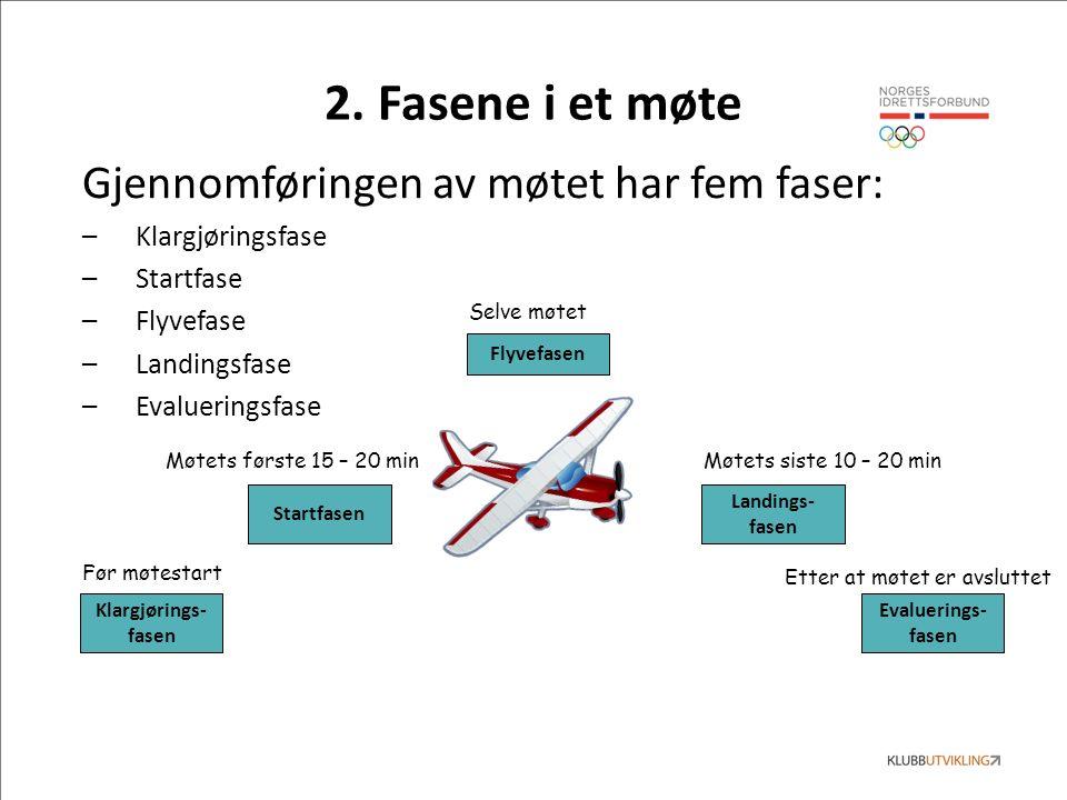 Gjennomføringen av møtet har fem faser: –Klargjøringsfase –Startfase –Flyvefase –Landingsfase –Evalueringsfase Klargjørings- fasen Startfasen Flyvefasen Landings- fasen Evaluerings- fasen 2.