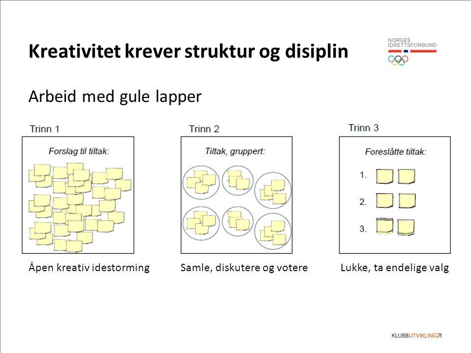 Kreativitet krever struktur og disiplin Arbeid med gule lapper Åpen kreativ idestorming Samle, diskutere og votere Lukke, ta endelige valg