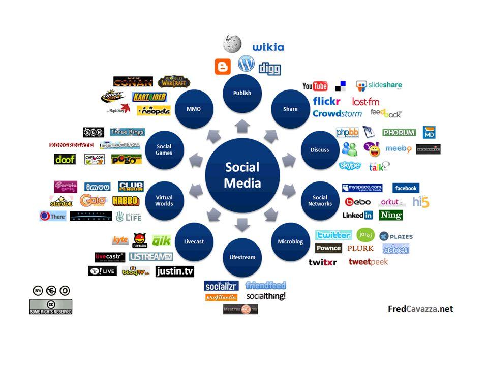 Sosiale medier Paraplybetegnelse for tjenester og aktiviteter på internett Fellesnevneren er tilrettelegging for interaksjon Innholdet genereres av brukerne = produsenter Brukere tagger (katt) og vurderertaggervurderer