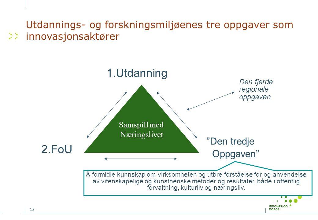 """15 Utdannings- og forskningsmiljøenes tre oppgaver som innovasjonsaktører Samspill med Næringslivet 1.Utdanning 2.FoU """"Den tredje Oppgaven"""" Å formidle"""