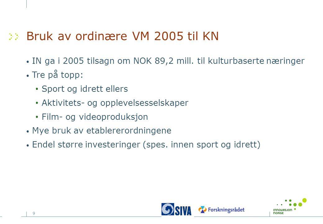 9 Bruk av ordinære VM 2005 til KN IN ga i 2005 tilsagn om NOK 89,2 mill. til kulturbaserte næringer Tre på topp: Sport og idrett ellers Aktivitets- og