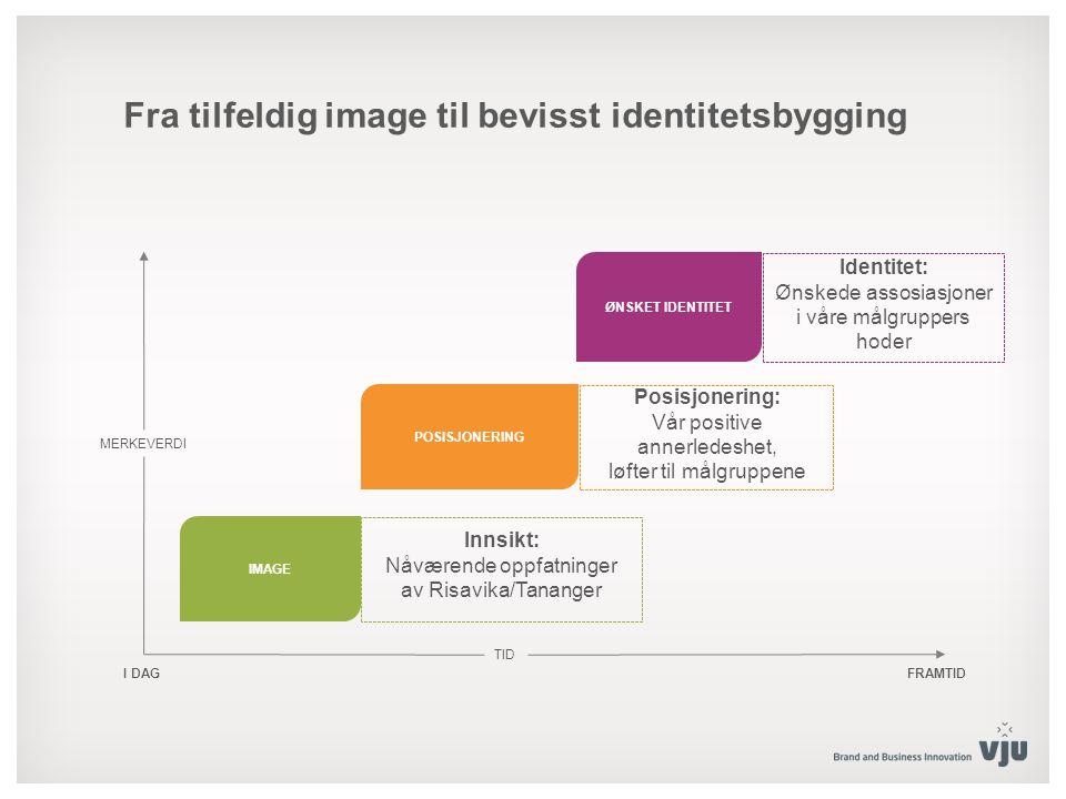 I DAG TID FRAMTID MERKEVERDI POSISJONERING ØNSKET IDENTITET IMAGE Fra tilfeldig image til bevisst identitetsbygging Posisjonering: Vår positive annerl