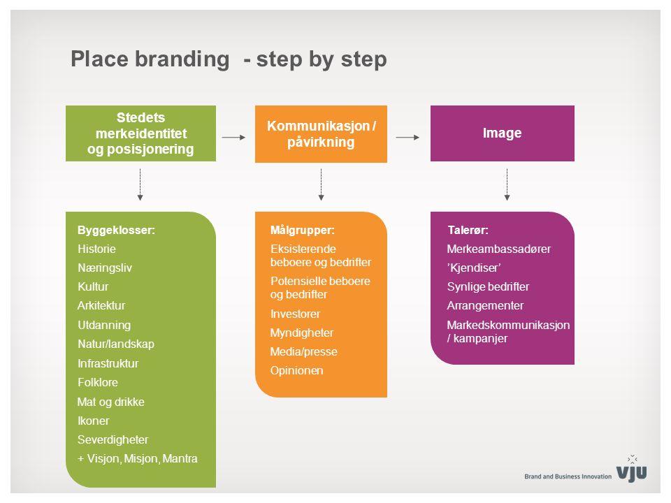 Place branding - step by step Stedets merkeidentitet og posisjonering Kommunikasjon / påvirkning Image Byggeklosser: Historie Næringsliv Kultur Arkite