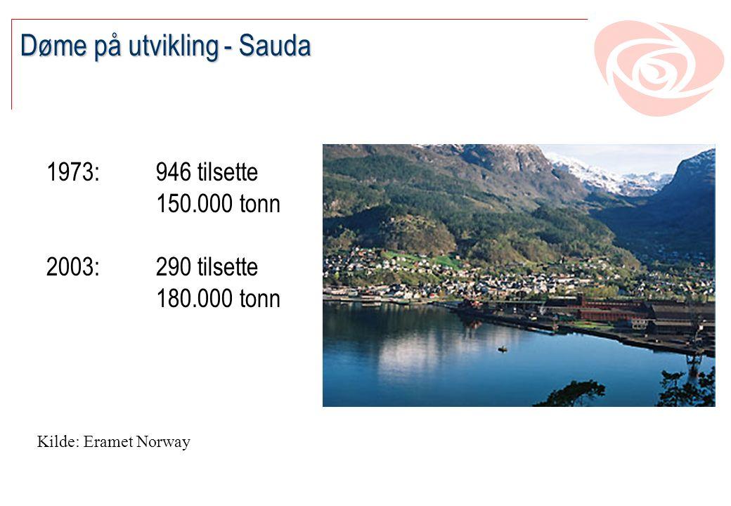 Døme på utvikling - Sauda 1973: 946 tilsette 150.000 tonn 2003:290 tilsette 180.000 tonn Kilde: Eramet Norway