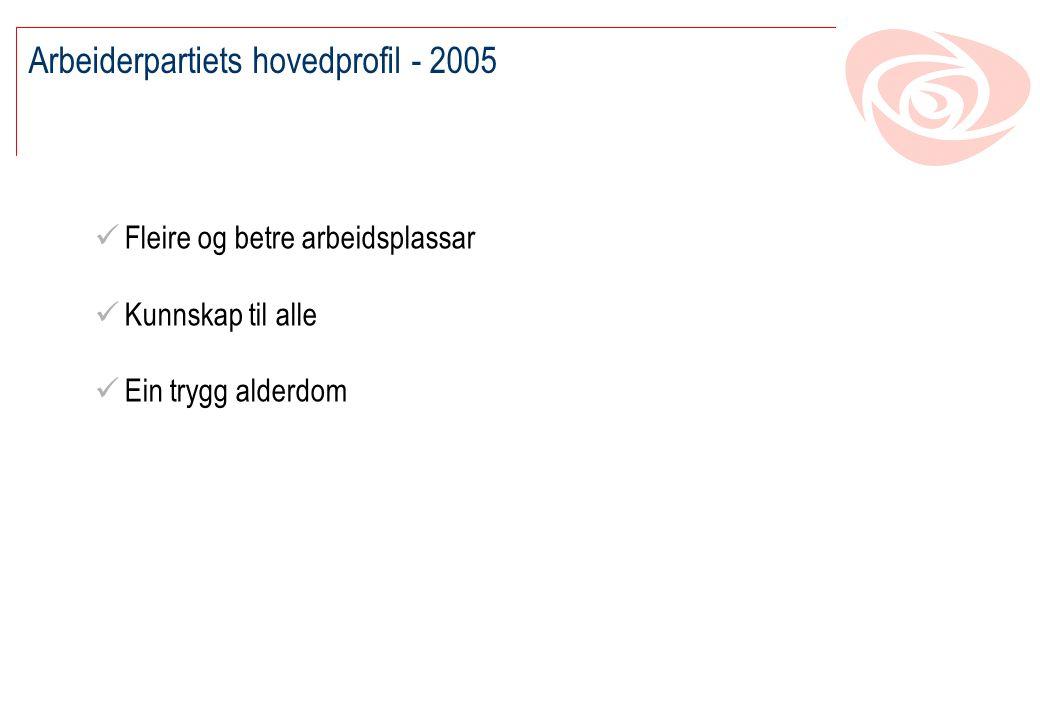 Arbeiderpartiets hovedprofil - 2005 Fleire og betre arbeidsplassar Kunnskap til alle Ein trygg alderdom