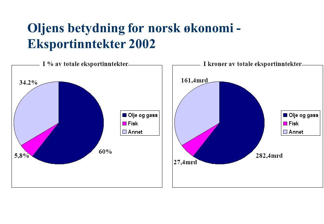 Oljens betydning for norsk økonomi - Eksportinntekter 2002 I % av totale eksportinntekterI kroner av totale eksportinntekter 60% 5,8% 34.2% 161,4mrd 27,4mrd 282,4mrd