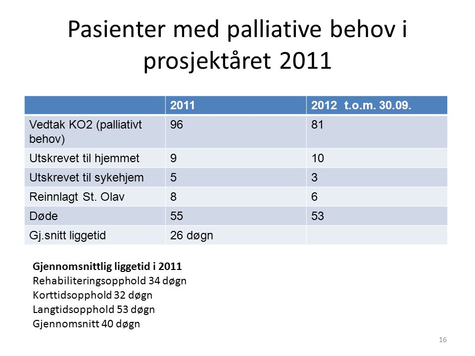 Pasienter med palliative behov i prosjektåret 2011 20112012 t.o.m. 30.09. Vedtak KO2 (palliativt behov) 9681 Utskrevet til hjemmet910 Utskrevet til sy