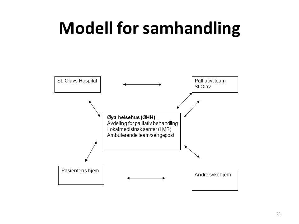 Modell for samhandling Øya helsehus (ØHH) Avdeling for palliativ behandling Lokalmedisinsk senter (LMS) Ambulerende team/sengepost St.