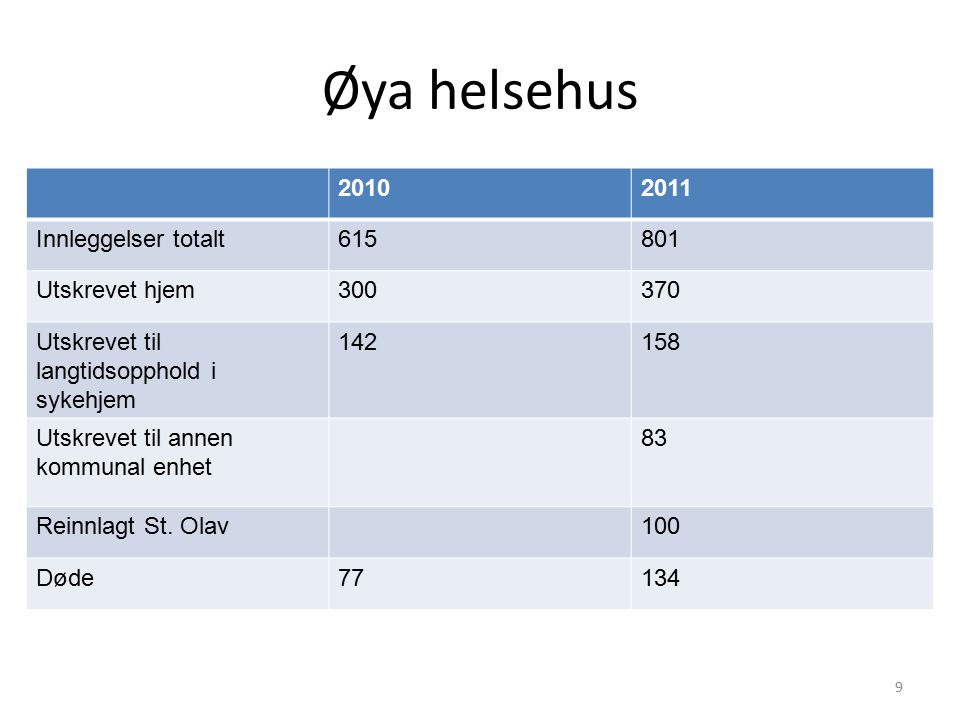 Øya helsehus 20102011 Innleggelser totalt615801 Utskrevet hjem300370 Utskrevet til langtidsopphold i sykehjem 142158 Utskrevet til annen kommunal enhet 83 Reinnlagt St.