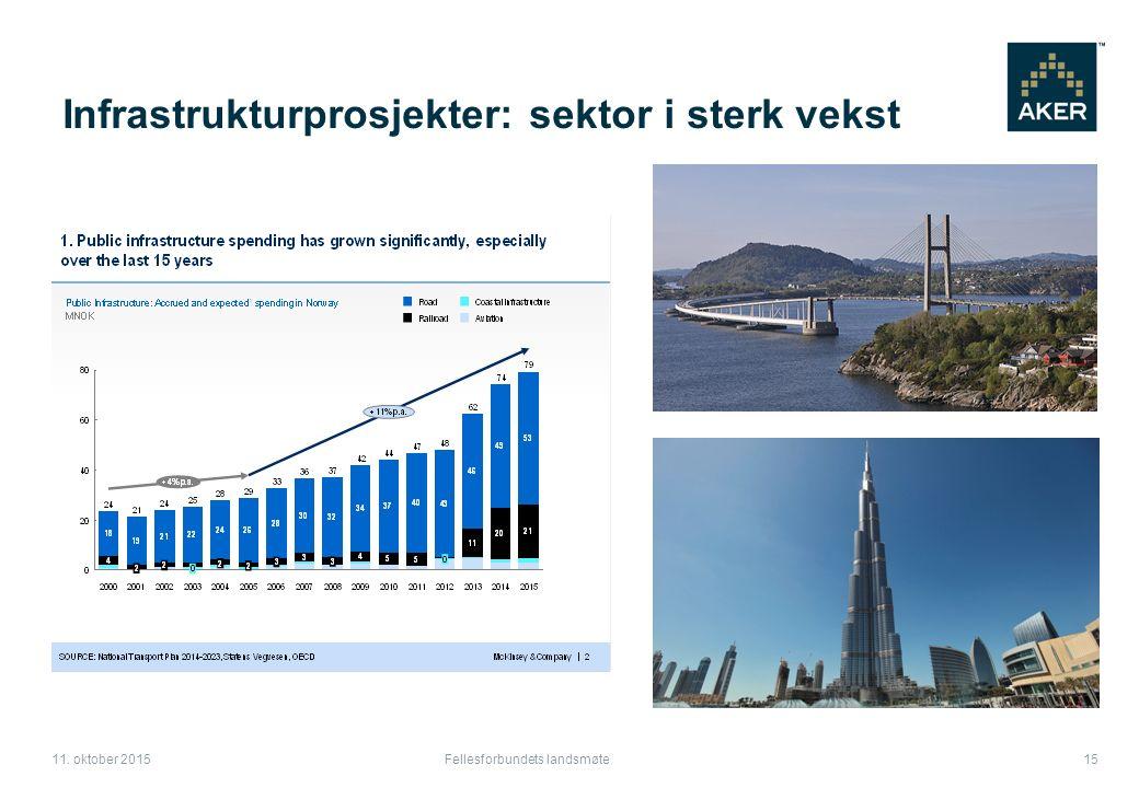 Infrastrukturprosjekter: sektor i sterk vekst Fellesforbundets landsmøte 15 11. oktober 2015