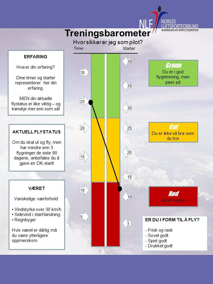 Tiimer Starter Grrønn Du er i god flygetrening, men pass på Gul Du er ikke så bra som du tror Rød Du er rusten 30 25 20 15 10 5 25 20 30 35 15 10 5 35 Erfaring viser at jo mer trening, jo mer elementære blir dine feil!!.