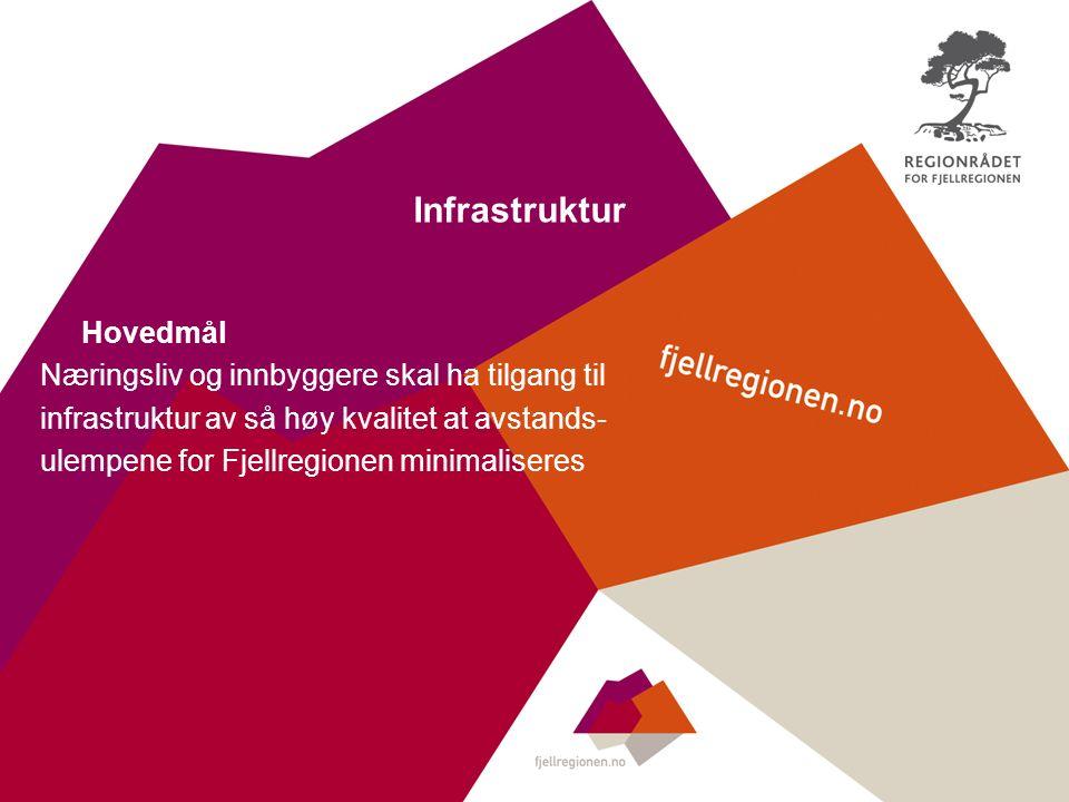 Infrastruktur Hovedmål Næringsliv og innbyggere skal ha tilgang til infrastruktur av så høy kvalitet at avstands- ulempene for Fjellregionen minimaliseres